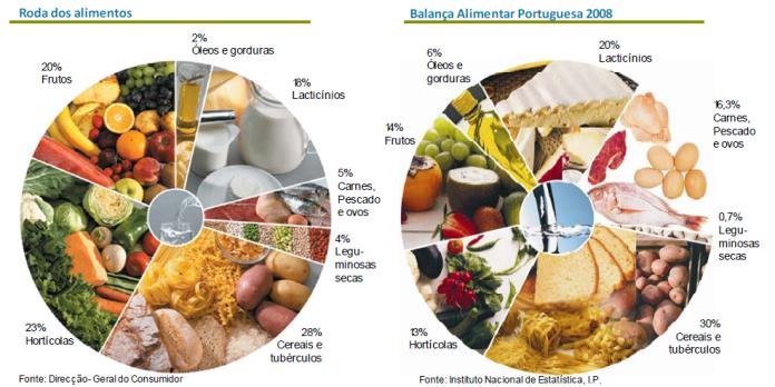 [IMAGEM 4] rodas dos alimentos portuguesas