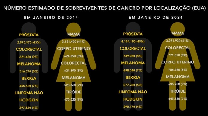 Adaptado de: American Cancer Society, Surveillance and Health Services Research, 2014.