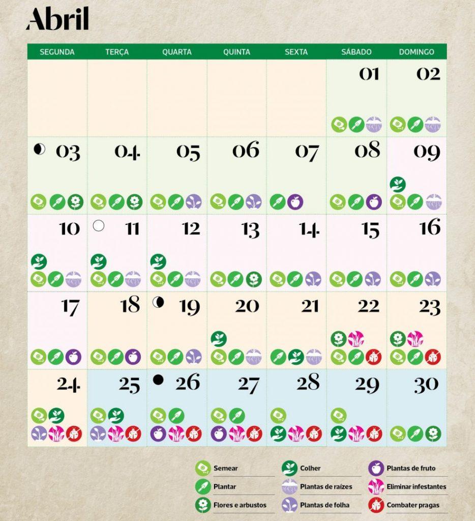Calendário lunar de Abril