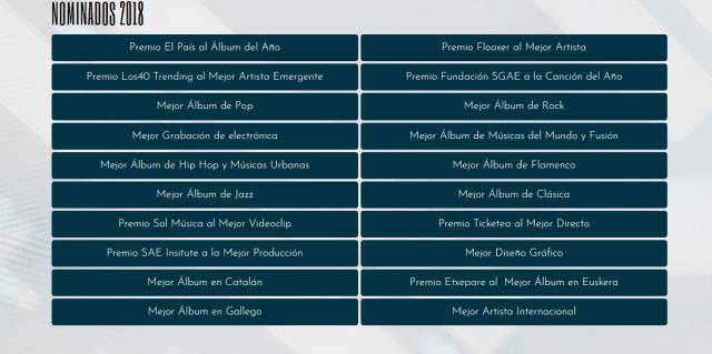 Nominados Premios MIN