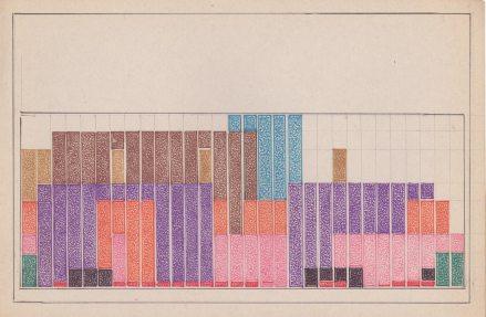 Teresa Burga. Borges, 1975, serie de 46 dibujos y diagramas en papel (excerpt). Imagen por cortesía de la galería Barbara Thumm