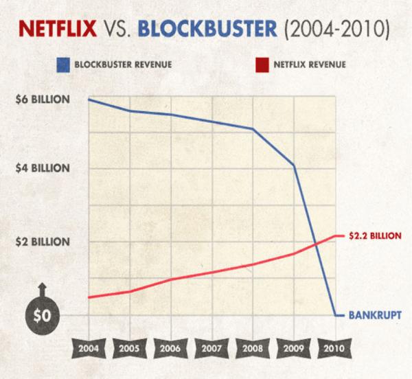 Netflix x Blockbuster