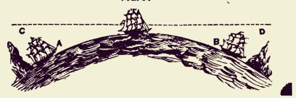 Ilustração antiga da curvatura da Terra