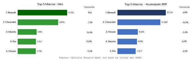 Ventas sector automotor Mayo 2019