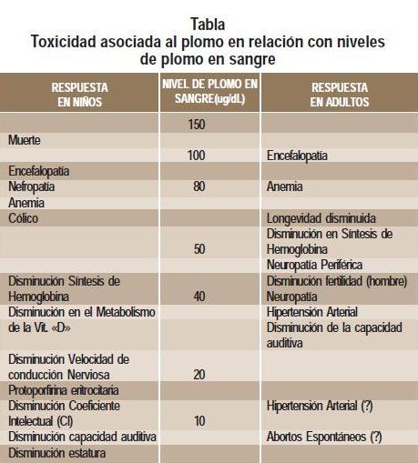 Tabla toxicidad asociada al plomo