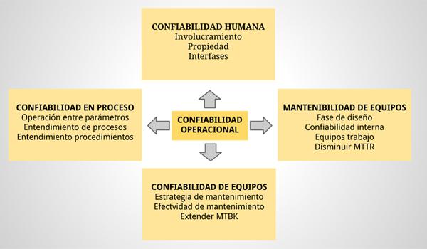 Configuración de grandes resultados en mantenimiento