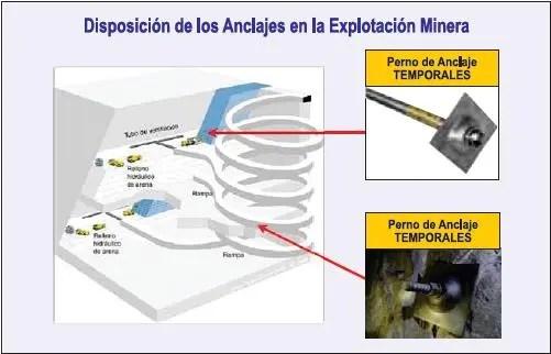 Anclajes en la explotación minera