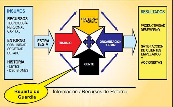 Mapa del reparto de guardia interactivo en Orcopampa