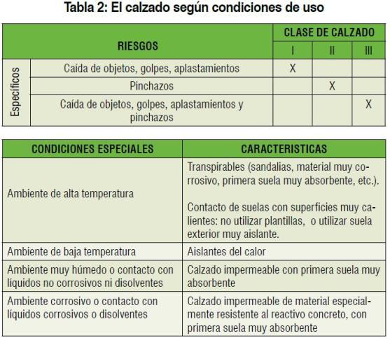 Equipo de protección según condiciones especiales