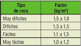 Variabilidad de los factores según la apriencia de la roca