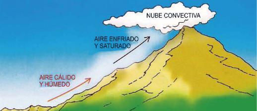 Proceso de formación de la nube
