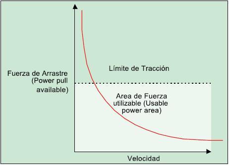 Figura qu esboza los límites de tracción
