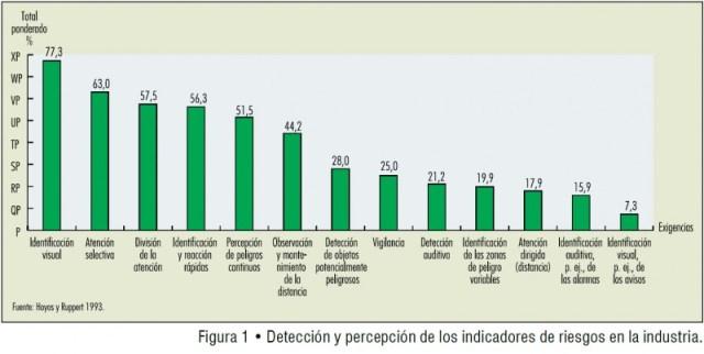 Percepción de indicadores