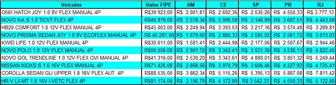 Valor do seguro dos carros mais vendidos do Brasil em março