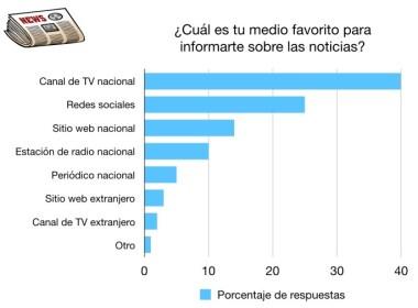 Como se informan los mexicanos según Wisum