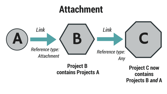 Attachment vs overlay revit