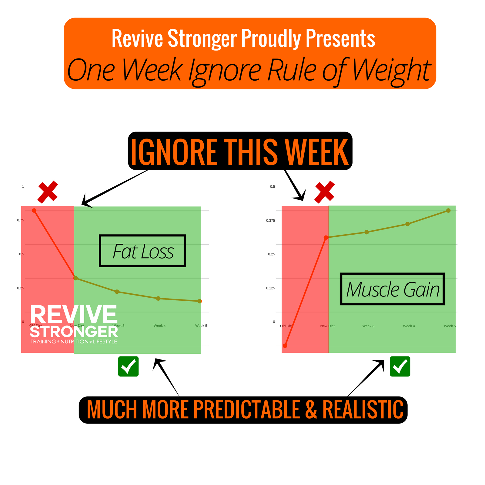 Bookmark This The Mini Cut Manual Revive Stronger One Healthy Breakdown Do Circuit A Few Times Week For Strong Its Like First Back To School After Long Break Youre Not In Routine Subjects Are Little Rough Your Mind But That Things