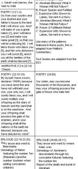 Book Six, Genesis 11:27-25:11