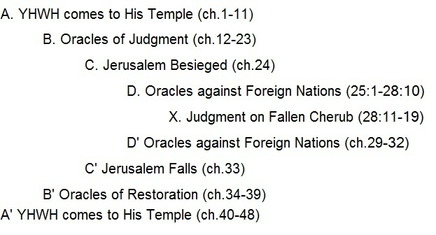 The Structure of Ezekiel and the Fall of Jerusalem (Ezekiel 33)