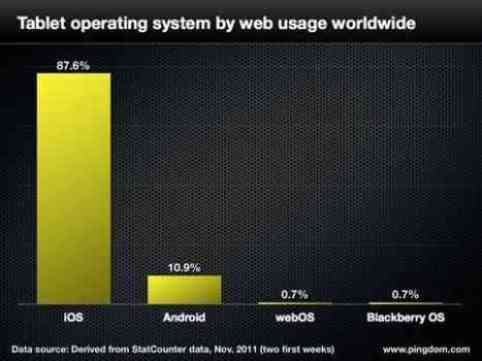 iPad Dominates the Market with 88 pc Share of Global Web Traffic