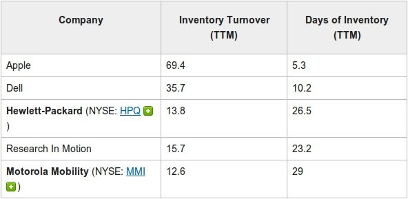 Apple Inventory Turn Over