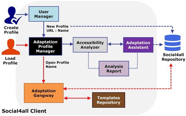 Operating diagram of the Social4All platform