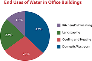 end_uses_of_water_in_officebuildings