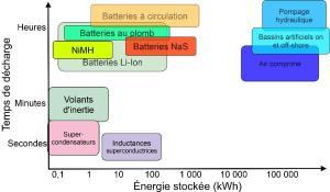 n74-Stockage de l'énergie