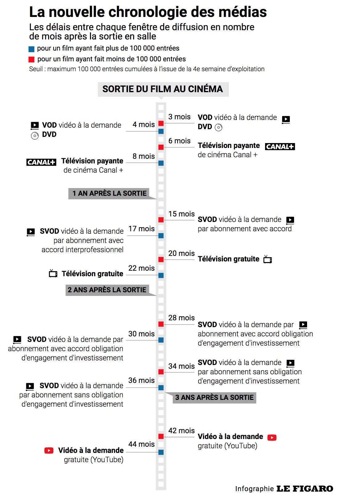 Infographie représentant la durée qu'il faut à un film pour sortir du cinéma