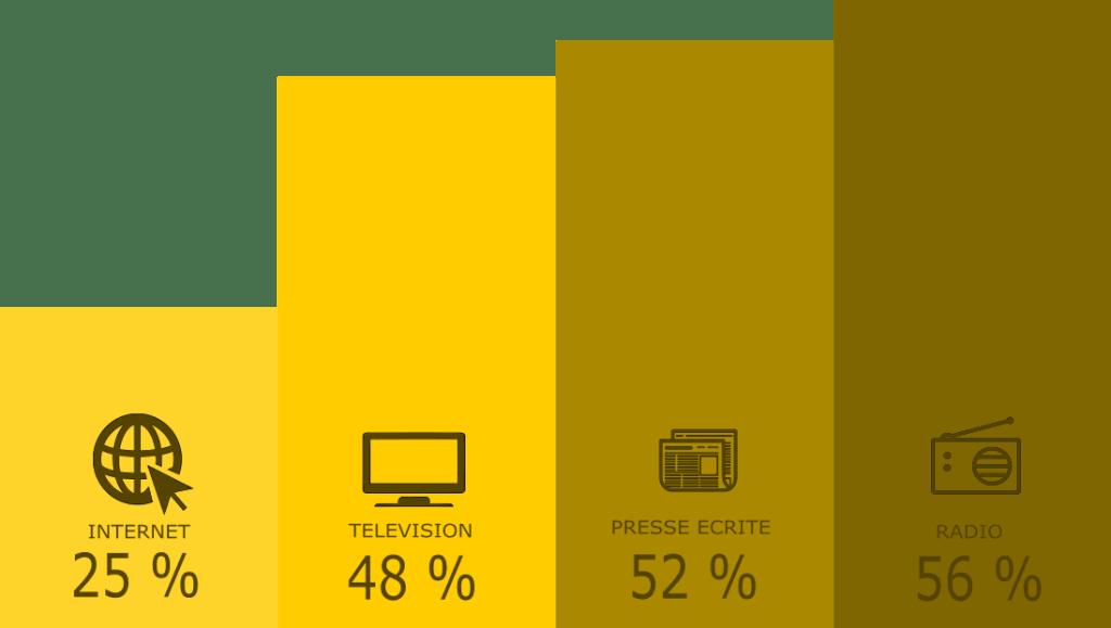 Infographie mettant en comparaison les différents médiats d'information. La radio est première, devant la presse papier, la télévision et internet