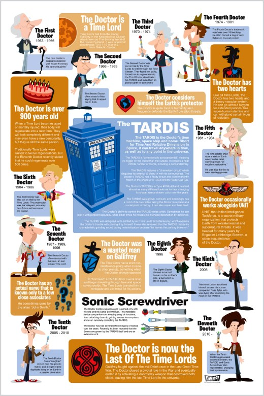 Entertainment Infographic - Doctor Who and the TARDIS