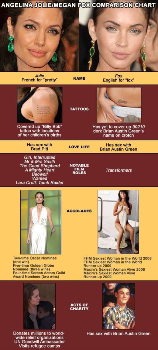 Angelina Jolie & Megan Fox Comparison Chart