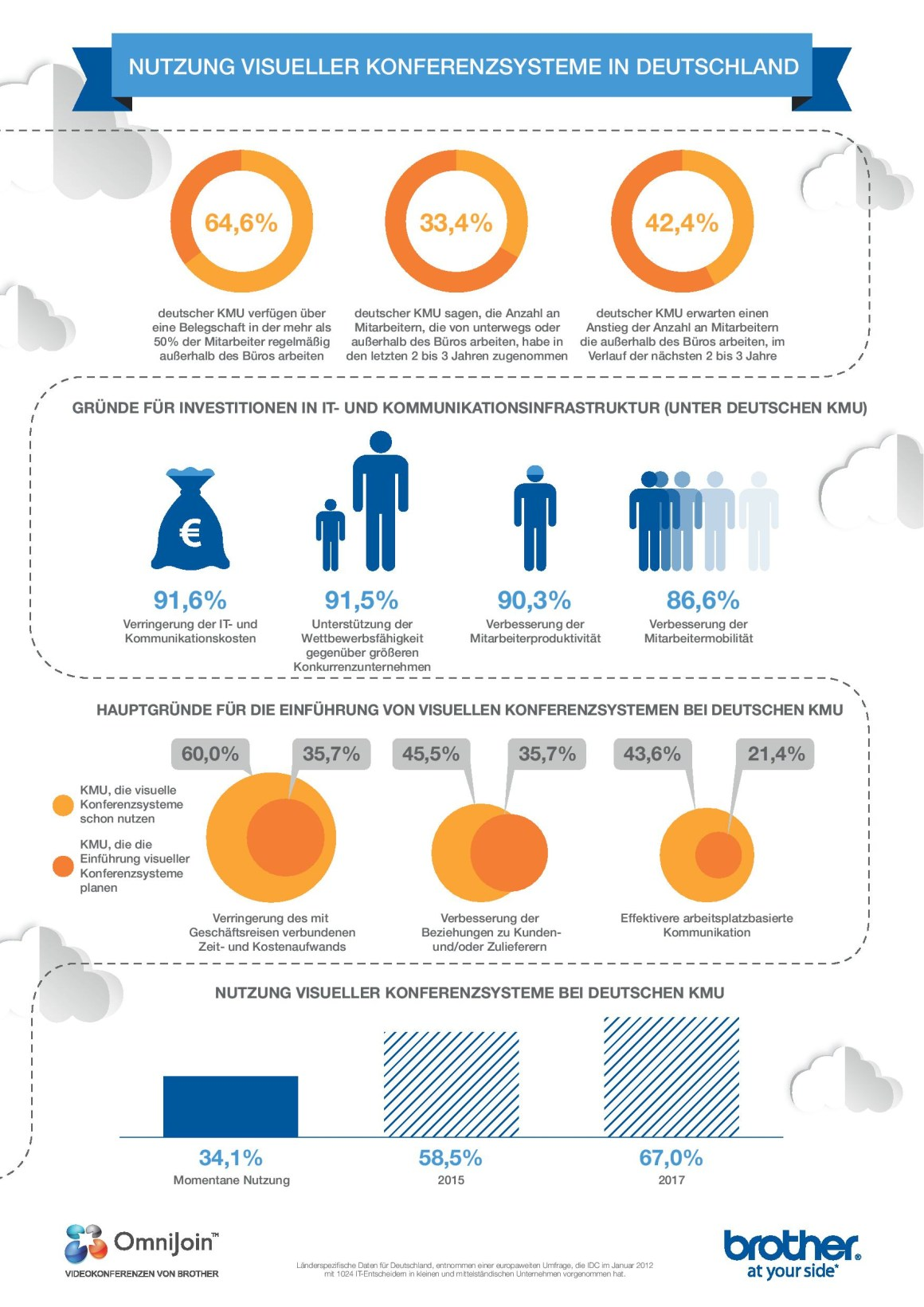 teleconferencing-infographic-german