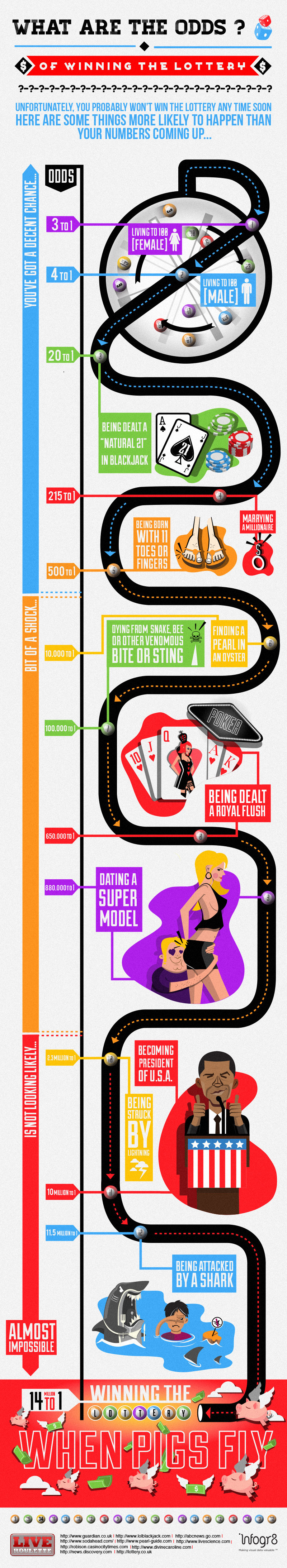 what-are-the-odds-lottery-infographic