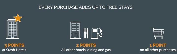Stash_Hotel_Rewards_points