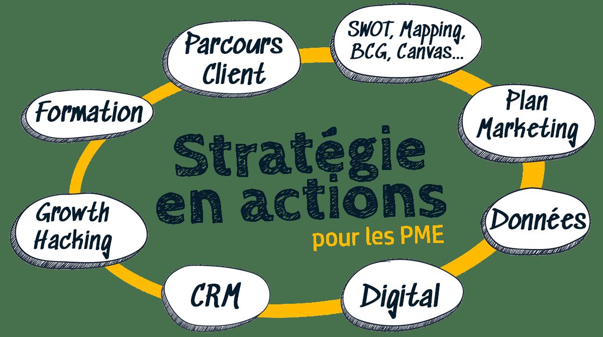Stratégie & Plans d'action opérationnels