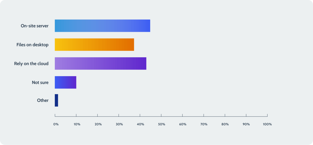 A bar chart detailing how respondents are currently backing up their data.