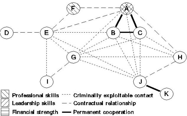 mafia Structure 2
