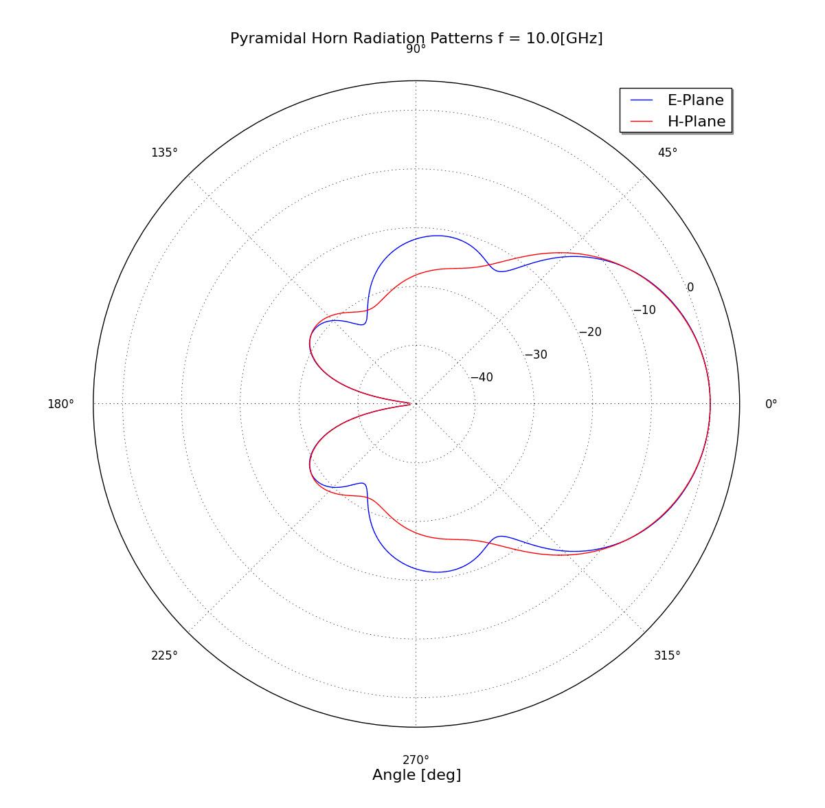 Horn Antennen Rf Antennas