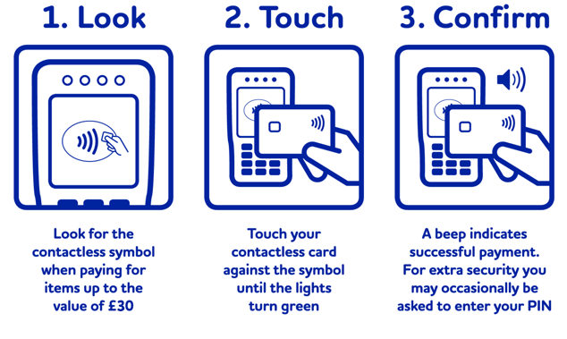 Easy to use contactless payment instructions, just as easy to make accidental contactless payments
