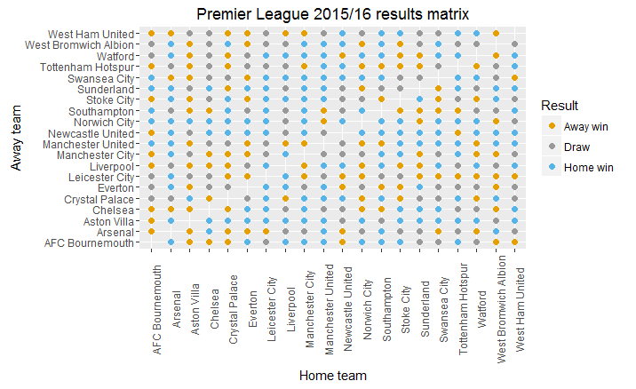 premierleague_results_matrix