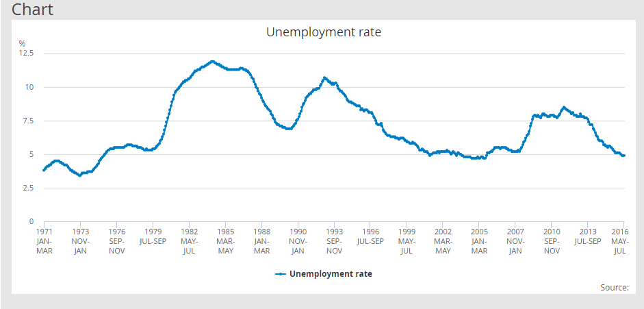 ons-unemployment