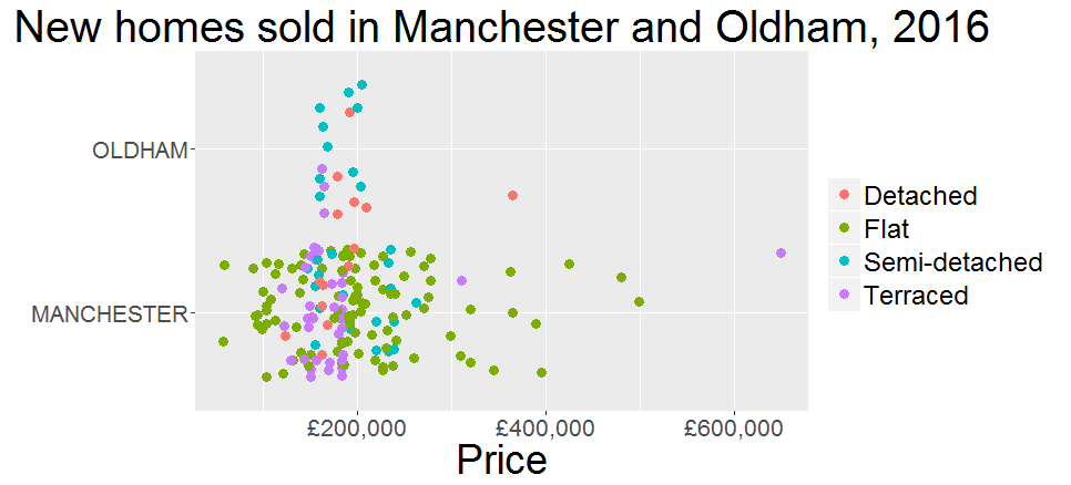 Visualising the Boom in New Flats in Manchester