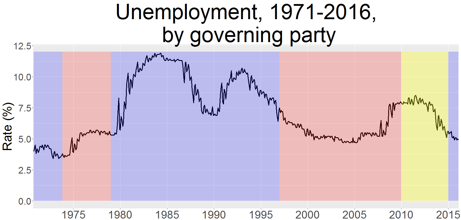 Is Unemployment Higher under Labour or the Conservatives?