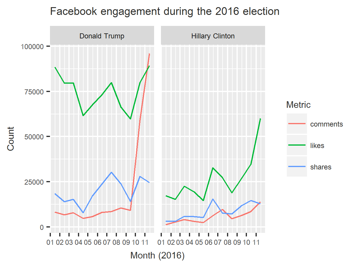 Comparing Donald Trump and Hillary Clinton's Facebook pages during the US presidential election, 2016