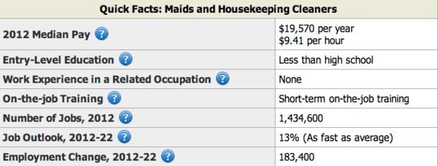 Housekeeping Supervisor Job Description, Duties and Jobs.