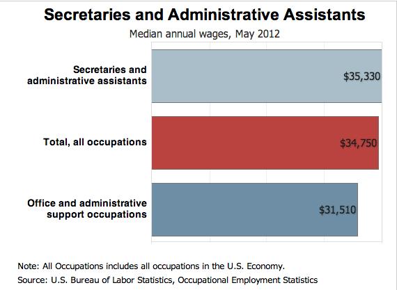 administrative assistant genius