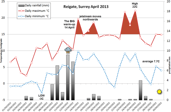 April 2013 Reigate summary