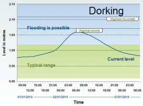 Steep rising limb shows rapid increase in river levels at Dorking