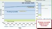 Thames highest recorded